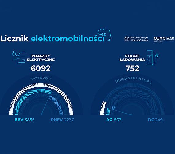Licznik elektromobilności PSPA i PZPM: 6 tys. elektryków w Polsce