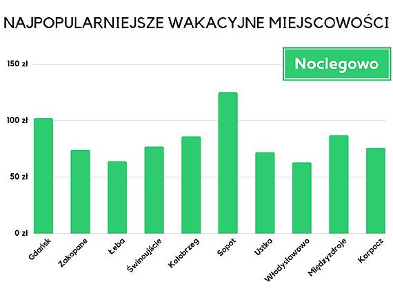 Wakacyjny profil Polaka - gdzie, kiedy i za ile spędzamy urlop? Podróże ze zwierzętami stają się codziennością
