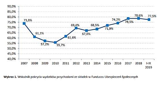 ZUS: Nadal wysoka dynamika przychodów FUS z tytuły składek